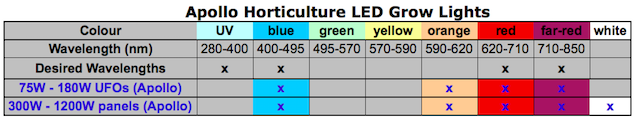 Table summary of light wavelengths that are emitted by Apollo Horticulture LED grow lights