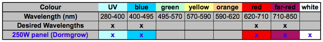 Table summary of light wavelengths that are emitted by the 250W Dormgrow LED grow light