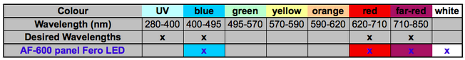 Table summary of light wavelengths that are emitted by the 600W FERO LED grow light