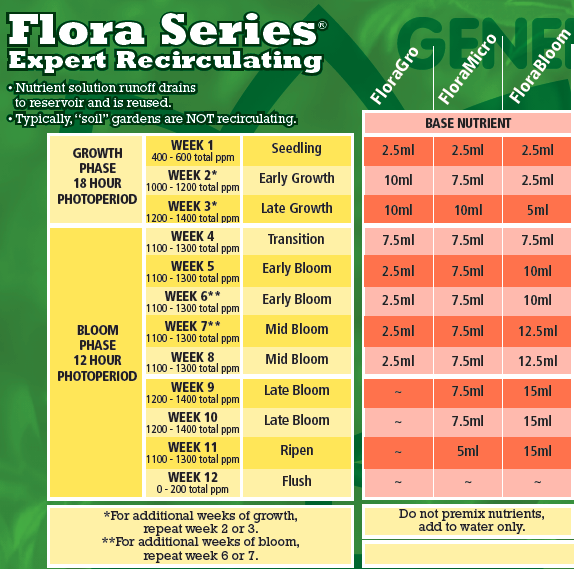 Table showing the recommended amounts of each of the Flora system nutrient solutions by General Hydroponics to be used at different stages of plant growth in recirculating hydroponic setups