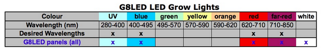 Table summary of light wavelengths that are emitted by G8LED LED grow lights