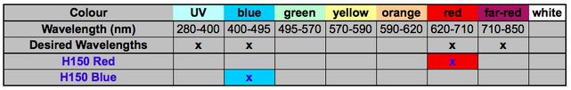 Table summary of light wavelengths that are emitted by the red and blue Kessil LED grow lights