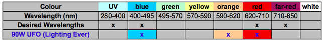 Table summary of light wavelengths that are emitted by the Lighting EVER LED grow light