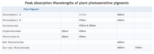 Summary table of the different photosensitive pigments found in plants and the peak light wavelength values that each is most effective at absorbing light