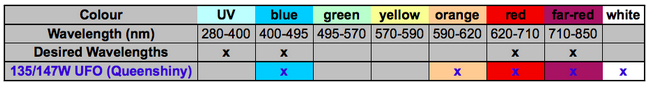 Table summary of light wavelengths that are emitted by the 135/147W QueenShinyLED LED grow lights