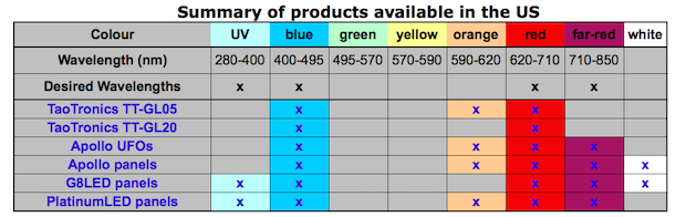 Table summary of light wavelengths that are emitted by different LED grow lights that are available for purchase in the US