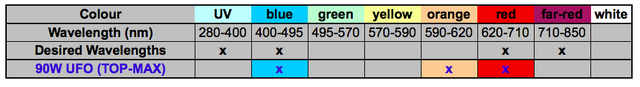 Table summary of light wavelengths that are emitted by the TOP-MAX LED grow light