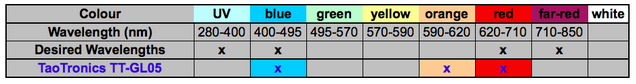 Table summary of light wavelengths that are emitted by the TaoTronics TT-GL05 LED grow light
