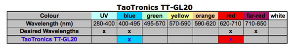 Table summary of light wavelengths that are emitted by the TaoTronics GL20 LED grow light