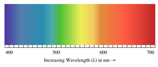 Image of the colour spectrum of visible light