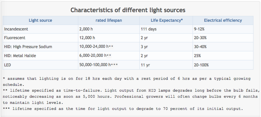 Table comparing the life expectancy and electrical efficiency of different lighting technologies